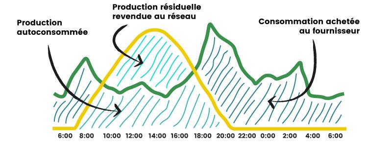 courbe de consommation électrique et courbe de production solaire – illustration du mécanisme d'autoconsommation et d'usage de l'électricité en fonction de l'heure de la journée : soit l'énergie produite est autoconsommée, soit elle son surplus de production est revendue au réseau, soit – quand il n'y a pas de soleil, l'électricité des fournisseurs d'énergie est achetée