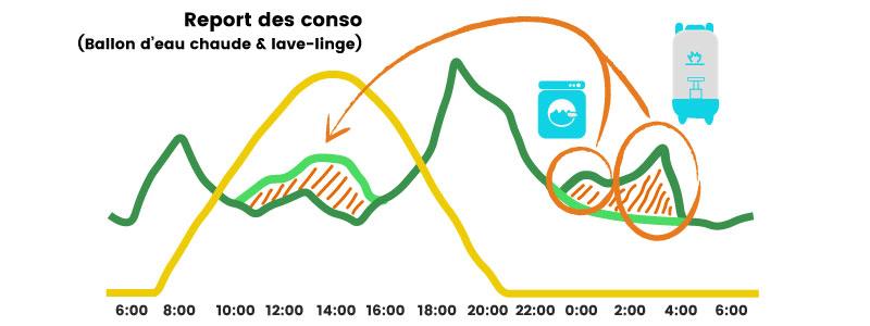 Cette image représente deux courbes de charge : une courbe de consommation électrique et une courbe de production solaire – nous montrons ici l'intérêt de reporter des consommations électriques telles que la machine à laver ou le ballon d'eau chaude (habituellement mis en marche la nuit) pendant la journée, CAD pendant qu'il y a du soleil