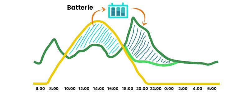 Cette image représente deux courbes de charge : une courbe de consommation électrique et une courbe de production solaire – nous montrons l'intérêt d'utiliser une batterie afin de la charger pendant les heures de soleil et utiliser cette électricité ainsi stockée pendant les heures de pointes, et notamment le soir