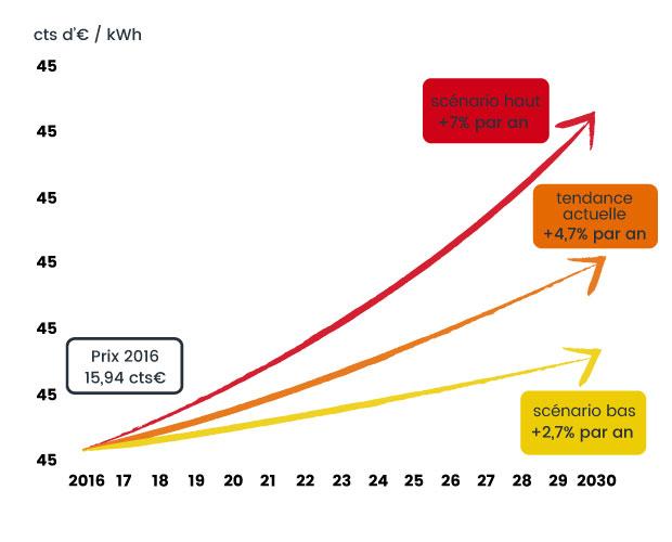 3 différents scénarios d'augmentation du prix de l'électricité entre 2016 et 2030