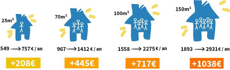 Augmentation du budget annuel d'électricité par type de foyer en 2017.