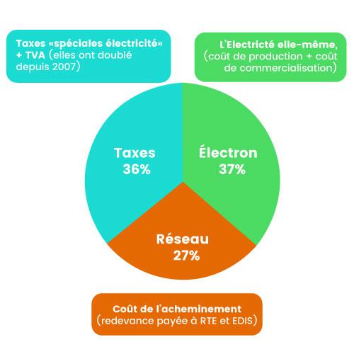 augmentation du prix de l'électricité: les trois composantes du prix